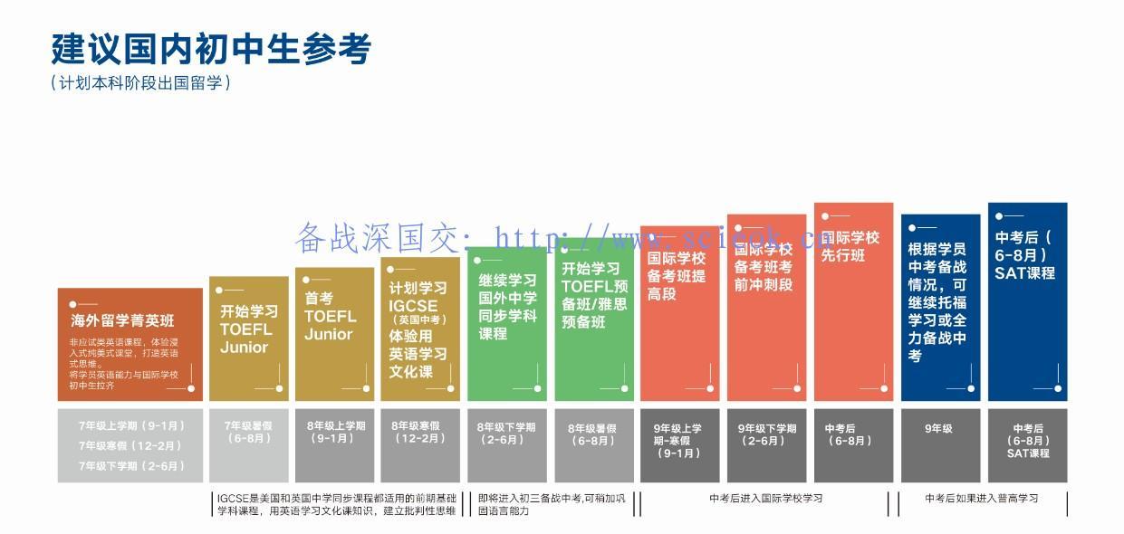 海外留学规划图 -- 国内初中生参考(来自新东方留学部内训资料)