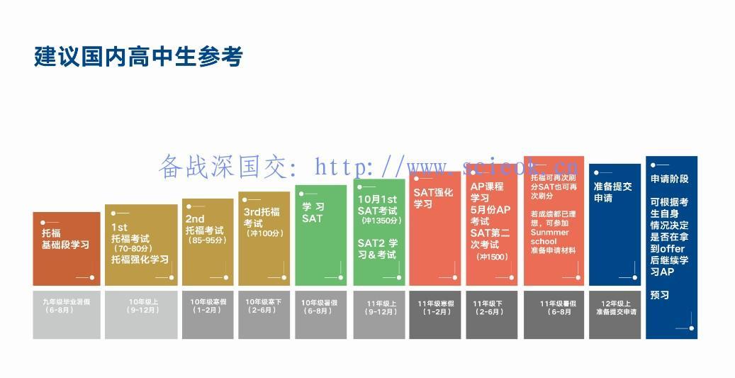 海外留学规划图 -- 国内高中生参考(来自新东方留学部内训资料)