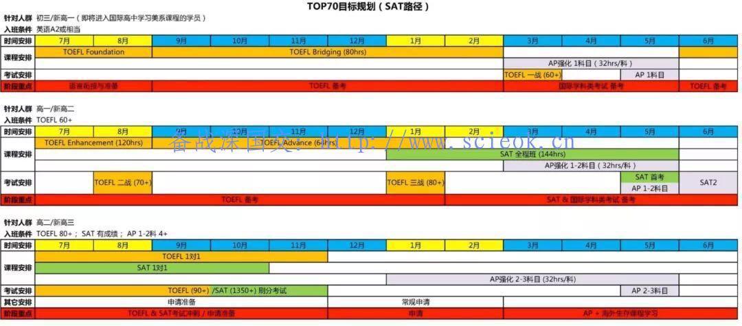 海外留学美国Top70高校规划图 -- 国内初三至高三生参考