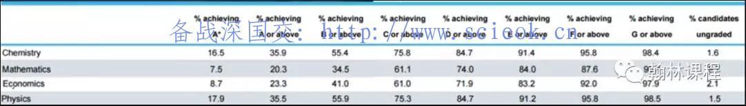 2018年IGCSE的课程成绩,A*率最高的竟然是这门学科?! 数据 A-level 第2张
