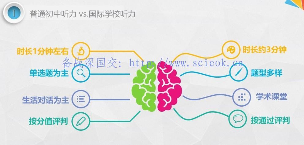 国际学校入学考试听力正确的打开方式