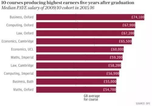 揭秘英国毕业生薪酬|牛津毕业工资是最高吗?医学生毕业后竟然这么挣钱?
