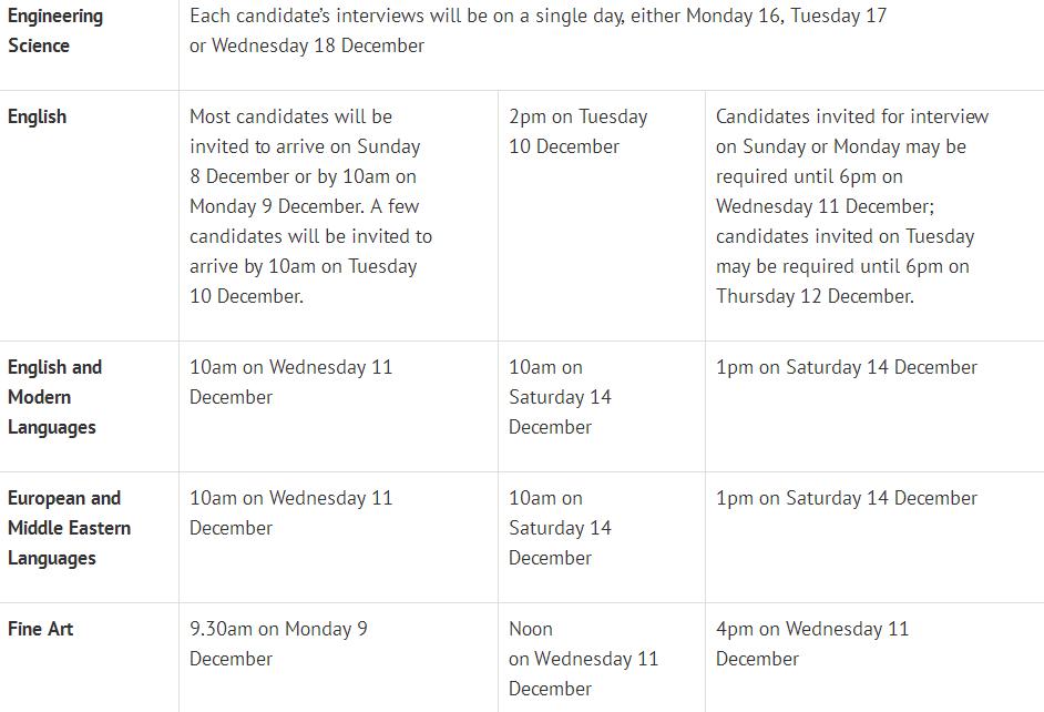 牛津2019各专业面试时间出炉,这3个时间点一定注意!  数据 牛津大学 英国大学 英国留学 PPE 第6张