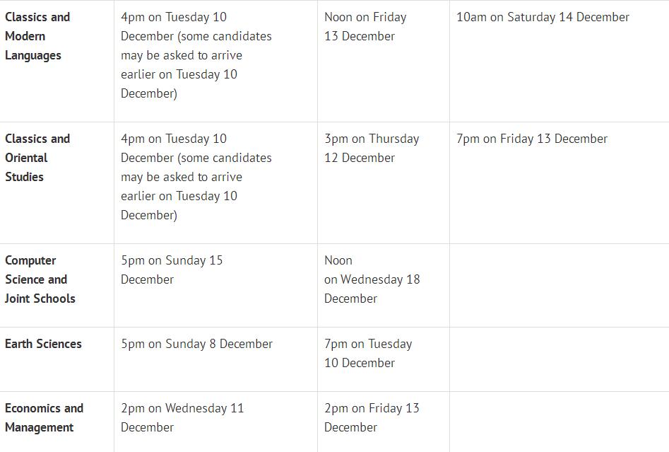牛津2019各专业面试时间出炉,这3个时间点一定注意!  数据 牛津大学 英国大学 英国留学 PPE 第5张