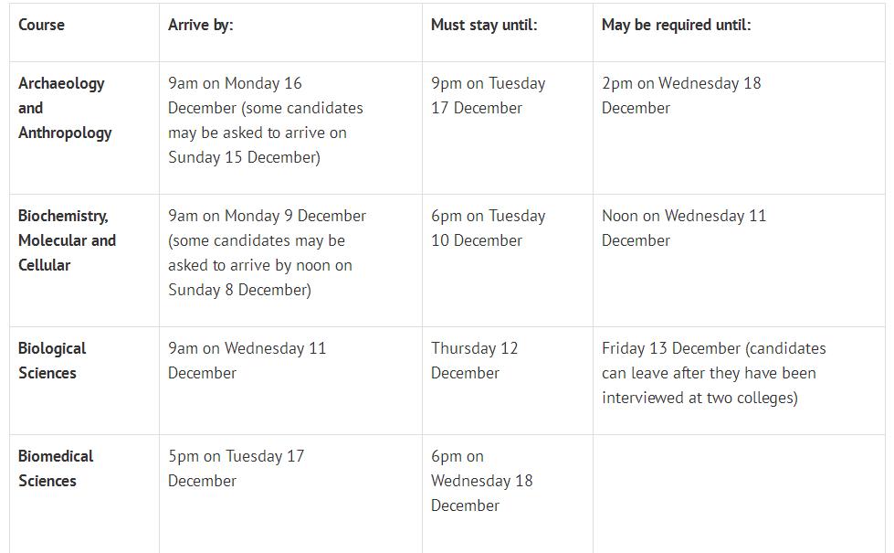 牛津2019各专业面试时间出炉,这3个时间点一定注意!  数据 牛津大学 英国大学 英国留学 PPE 第3张
