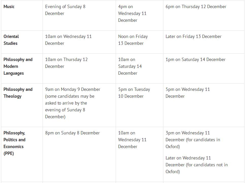 牛津2019各专业面试时间出炉,这3个时间点一定注意!  数据 牛津大学 英国大学 英国留学 PPE 第10张