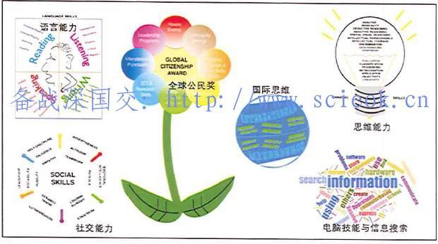 课外活动与人格教育04 -  深国交评价体系:有关全球公民奖(14)