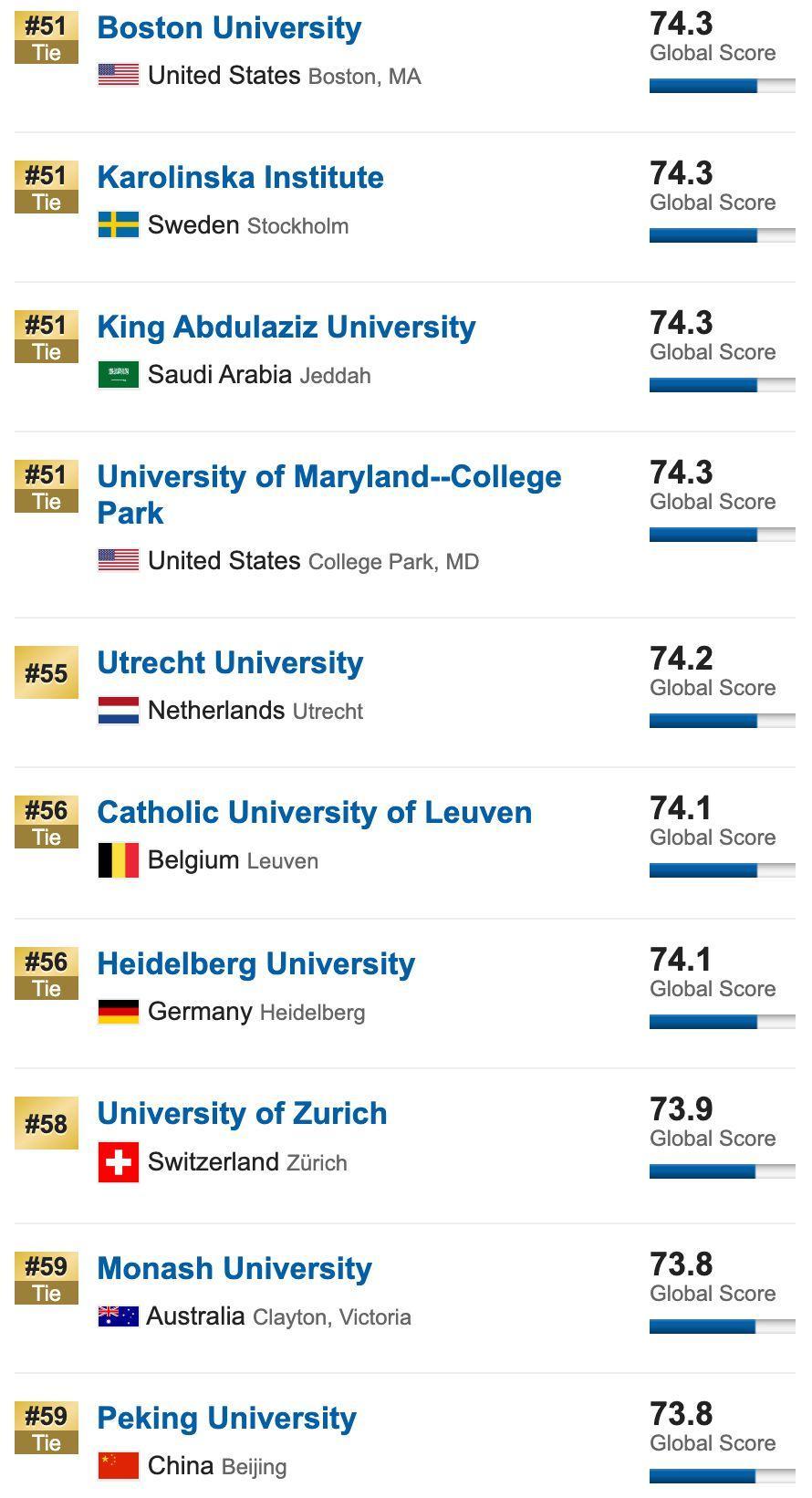 10所同时霸占全球四大排名榜单TOP20,公认的超难申(附4大排名区别)  QS排名 THE世界大学排名 USNews 排名 牛津大学 剑桥大学 数据 第22张