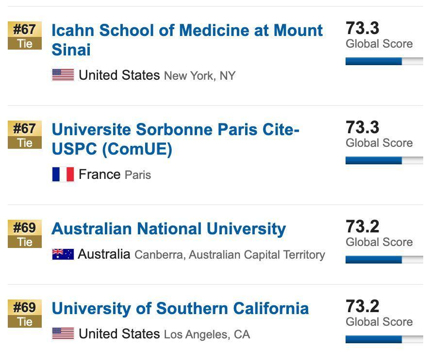10所同时霸占全球四大排名榜单TOP20,公认的超难申(附4大排名区别)  QS排名 THE世界大学排名 USNews 排名 牛津大学 剑桥大学 数据 第24张