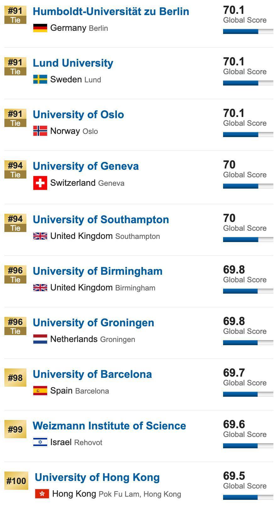 10所同时霸占全球四大排名榜单TOP20,公认的超难申(附4大排名区别)  QS排名 THE世界大学排名 USNews 排名 牛津大学 剑桥大学 数据 第27张