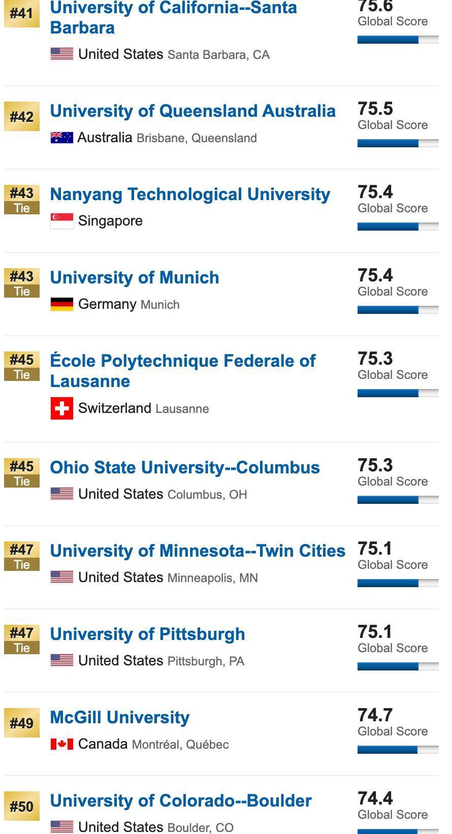 10所同时霸占全球四大排名榜单TOP20,公认的超难申(附4大排名区别)  QS排名 THE世界大学排名 USNews 排名 牛津大学 剑桥大学 数据 第21张