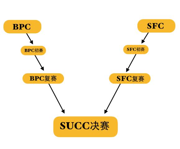 深国交金融社和深国交商务实践社 -- SUCC|2019年商赛决赛通告