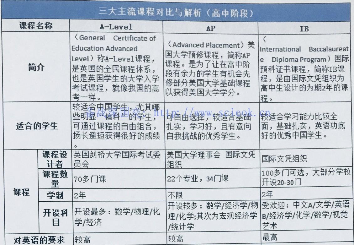 2020国际学校入学备考通关 -- 如何选择适合自己的国际课程(11)