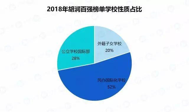 2020国际学校入学备考通关 -- 入门知识(05):国际学校排名  国际课程 备考国交 第3张