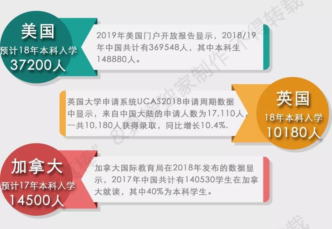 【榜单】2019年出国留学高中100强出炉!英本方向深国交继续领跑