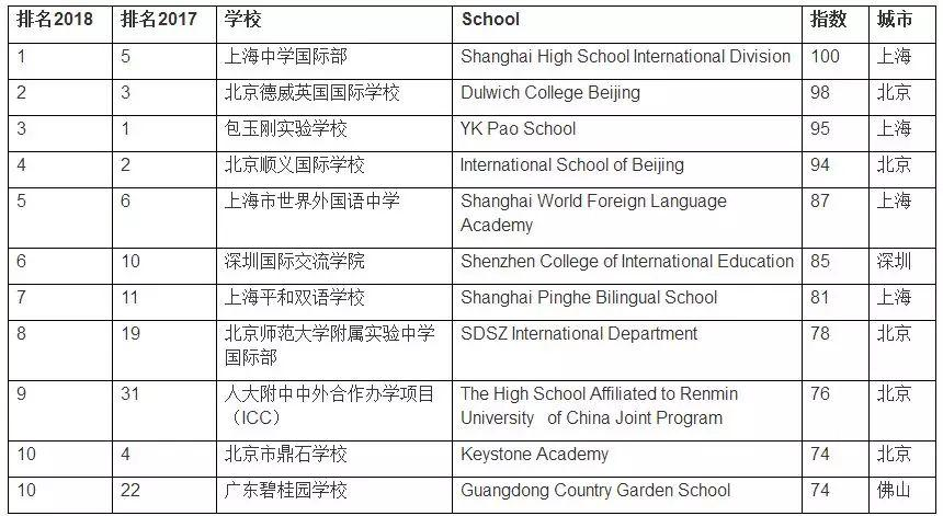 2020国际学校入学备考通关 -- 入门知识(05):国际学校排名  国际课程 备考国交 第2张