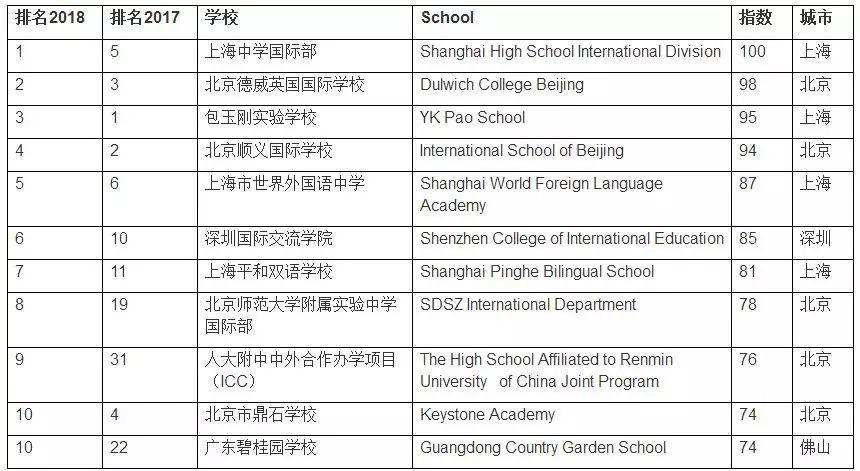 2020国际学校入学备考通关 -- 入门知识(05):国际学校排名  国际课程 备考国交 第4张