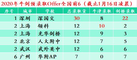 2020牛剑预录取放榜:中国学生超百人,深国交创历史新高