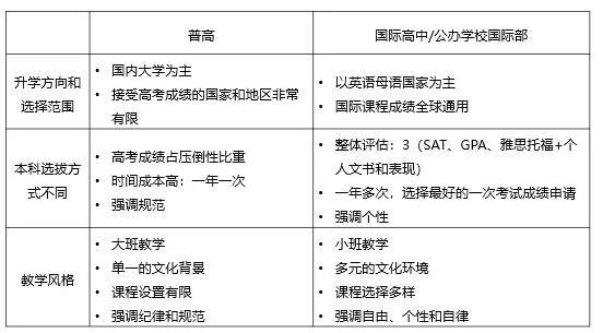 自问自答5题弄清楚普高、国际高中、公办国际部有什么区别?