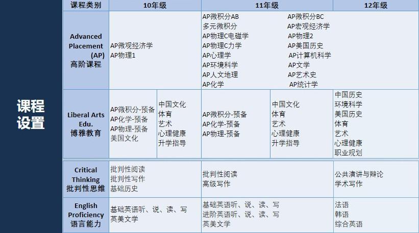 自问自答5题弄清楚普高、国际高中、公办国际部有什么区别?  备考国交 第2张