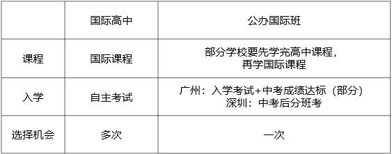 自问自答5题弄清楚普高、国际高中、公办国际部有什么区别?  备考国交 第3张