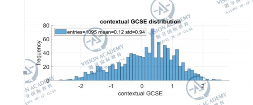 牛津首次公开录取公式,IGCSE成绩直接影响申请结果  数据 留学 牛津大学 PPE 第7张