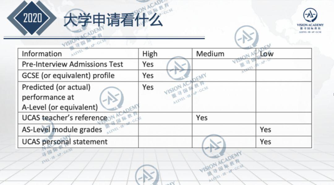 牛津首次公开录取公式,IGCSE成绩直接影响申请结果  数据 留学 牛津大学 PPE 第8张