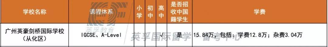 广东国际学校(双语学校)2020学费学制大汇总 -- 心跳是否会加速?  备考国交 费用 第11张