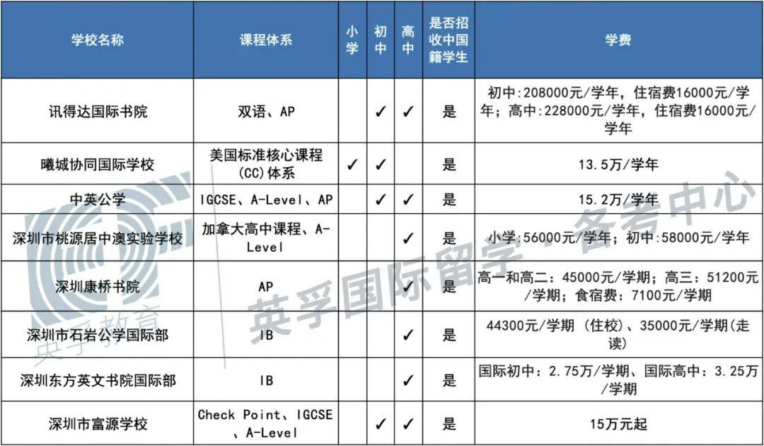 广东国际学校(双语学校)2020学费学制大汇总 -- 心跳是否会加速?  备考国交 费用 第16张