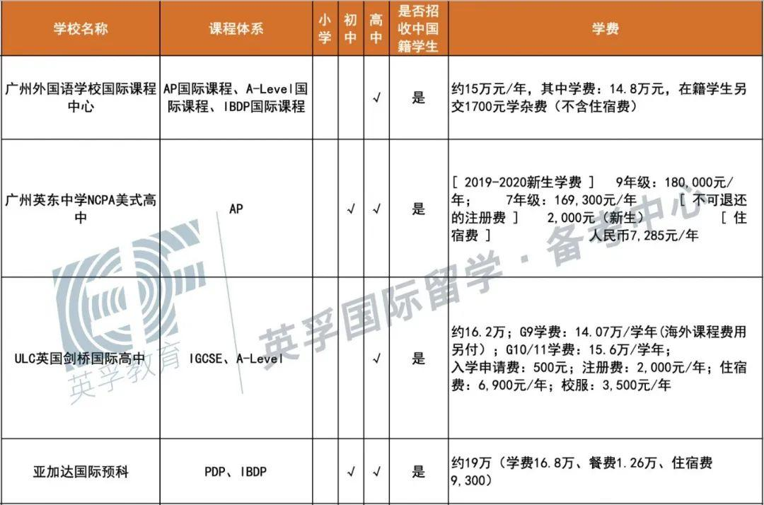 广东国际学校(双语学校)2020学费学制大汇总 -- 心跳是否会加速?  备考国交 费用 第10张