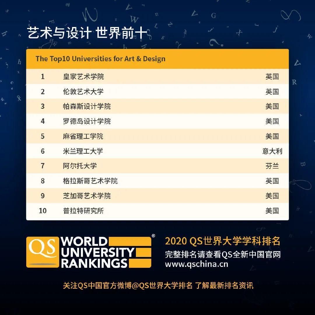 查查自己向往的学校向往的专业在2020QS世界大学学科排名如何  数据 QS排名 排名 牛津大学 第19张