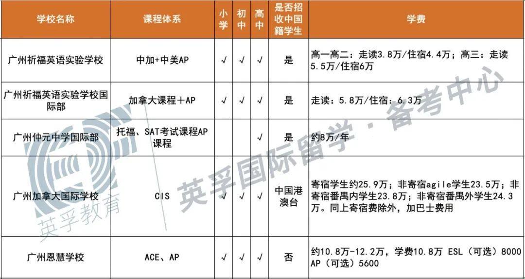 广东国际学校(双语学校)2020学费学制大汇总 -- 心跳是否会加速?  备考国交 费用 第7张