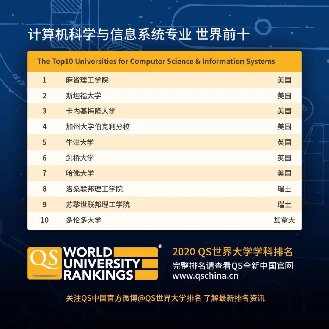 查查自己向往的学校向往的专业在2020QS世界大学学科排名如何  数据 QS排名 排名 牛津大学 第18张