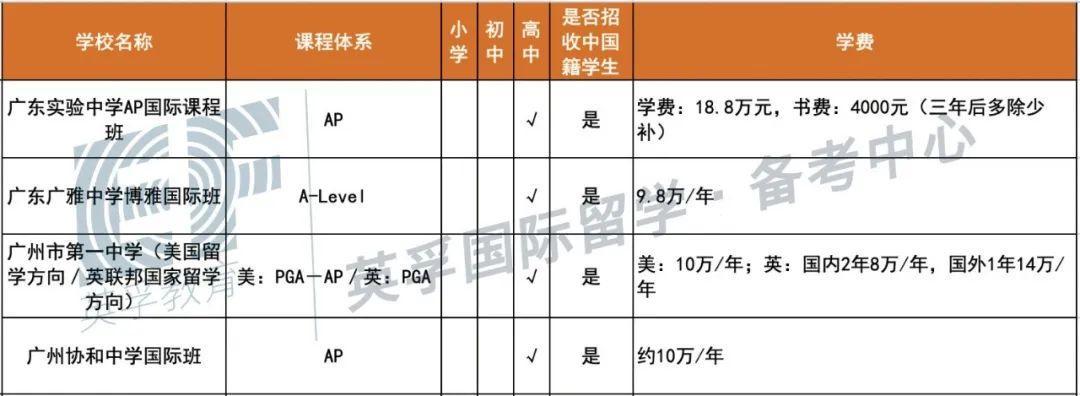 广东国际学校(双语学校)2020学费学制大汇总 -- 心跳是否会加速?  备考国交 费用 第4张