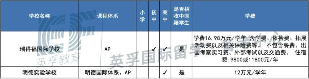 广东国际学校(双语学校)2020学费学制大汇总 -- 心跳是否会加速?  备考国交 费用 第20张
