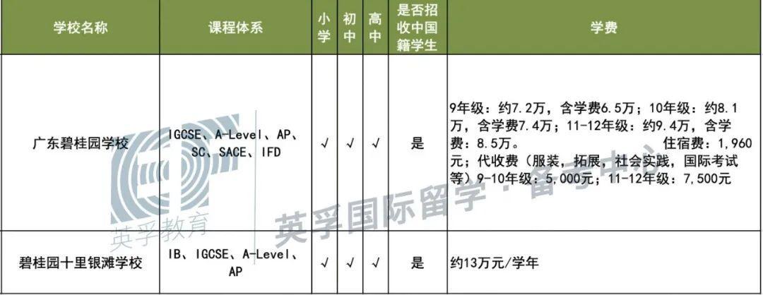 广东国际学校(双语学校)2020学费学制大汇总 -- 心跳是否会加速?  备考国交 费用 第21张