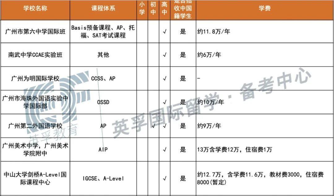 广东国际学校(双语学校)2020学费学制大汇总 -- 心跳是否会加速?  备考国交 费用 第5张