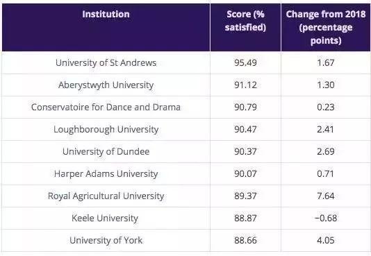 """33W+参评:英国大学生满意度排行榜!牛剑为啥""""脱榜""""?!  数据 剑桥大学 牛津大学 第8张"""