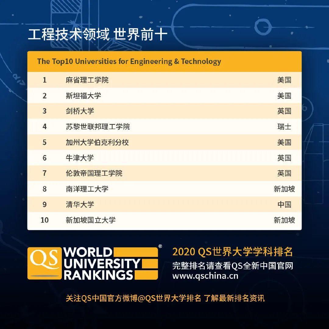 查查自己向往的学校向往的专业在2020QS世界大学学科排名如何  数据 QS排名 排名 牛津大学 第2张