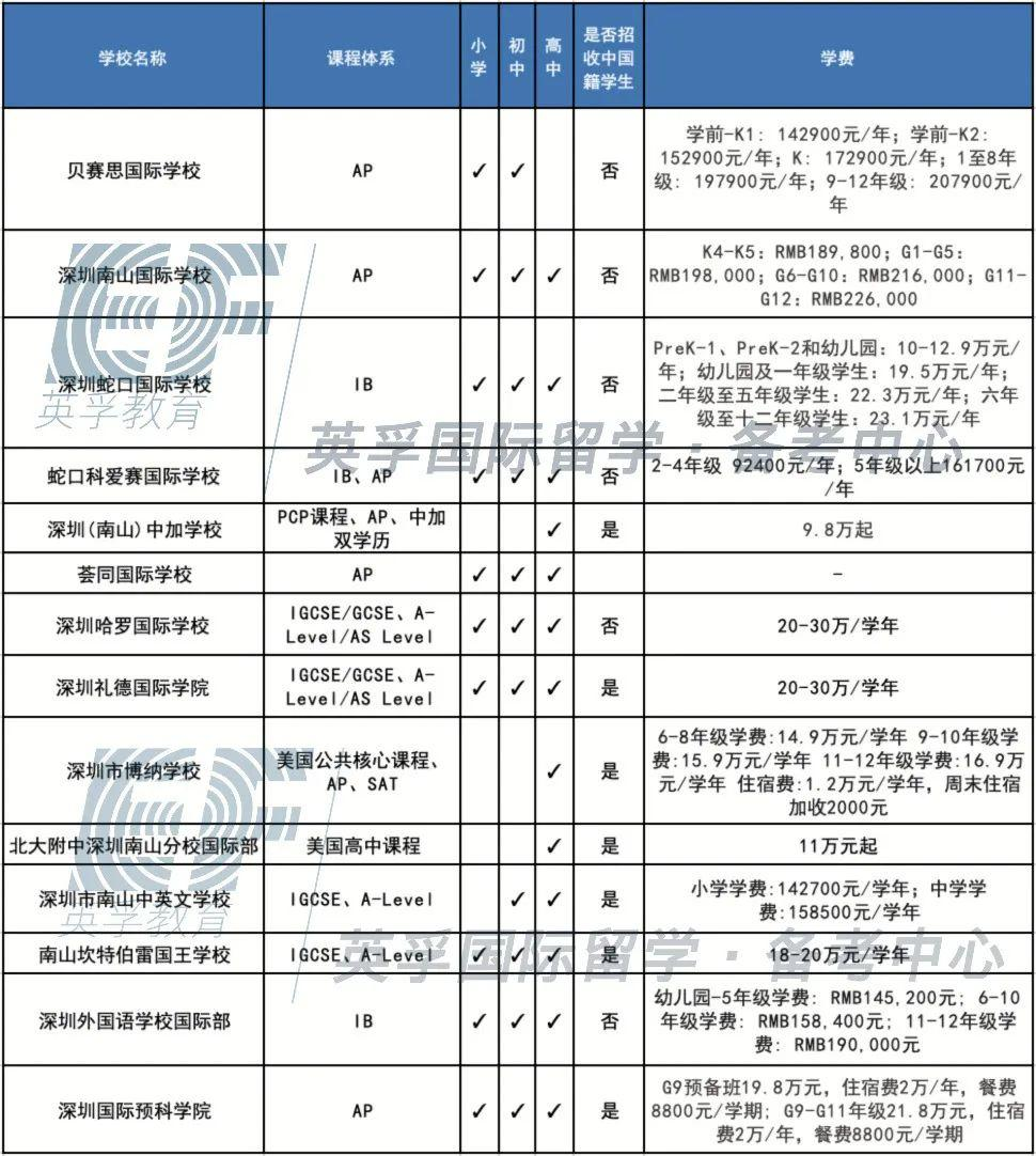 广东国际学校(双语学校)2020学费学制大汇总 -- 心跳是否会加速?  备考国交 费用 第13张
