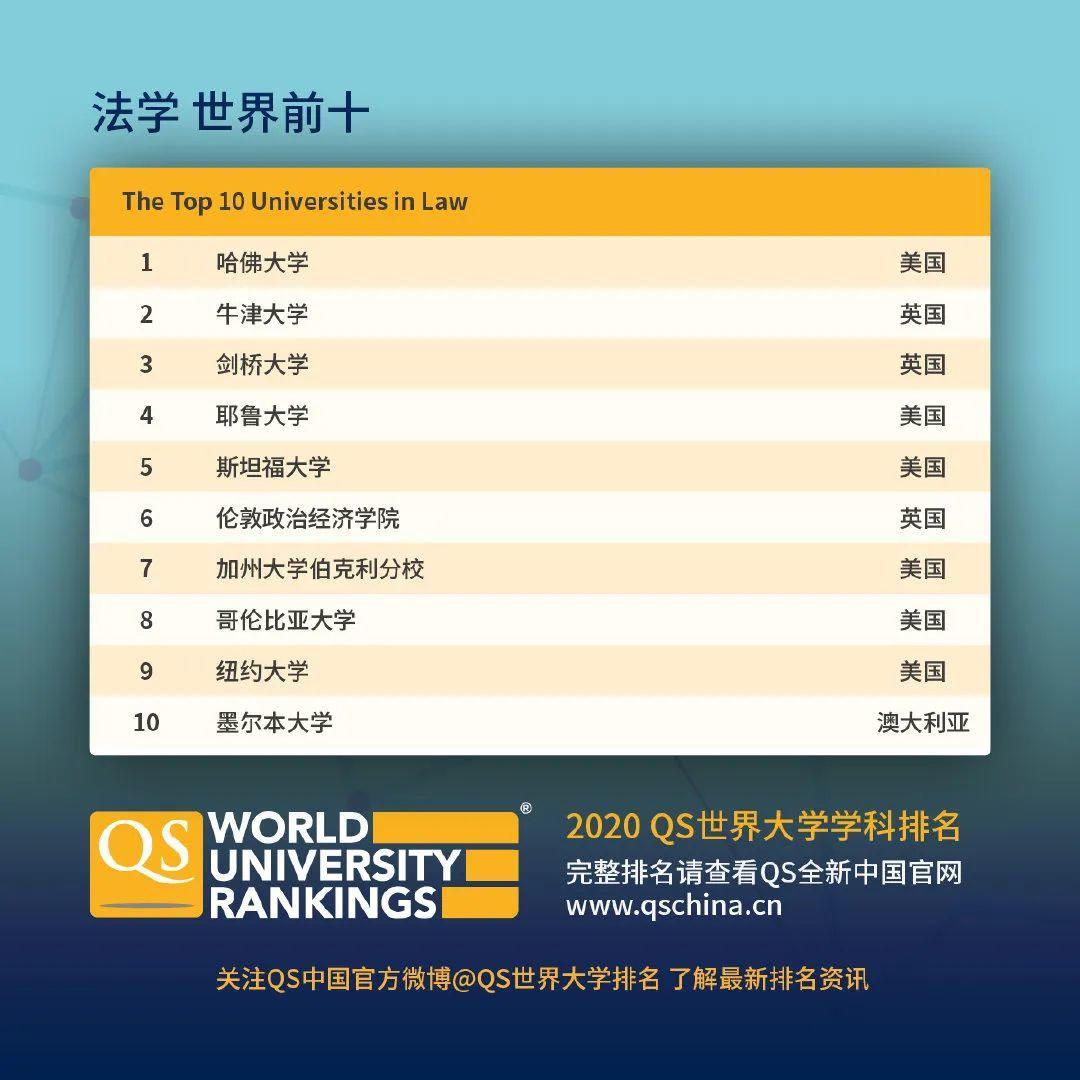 查查自己向往的学校向往的专业在2020QS世界大学学科排名如何  数据 QS排名 排名 牛津大学 第11张
