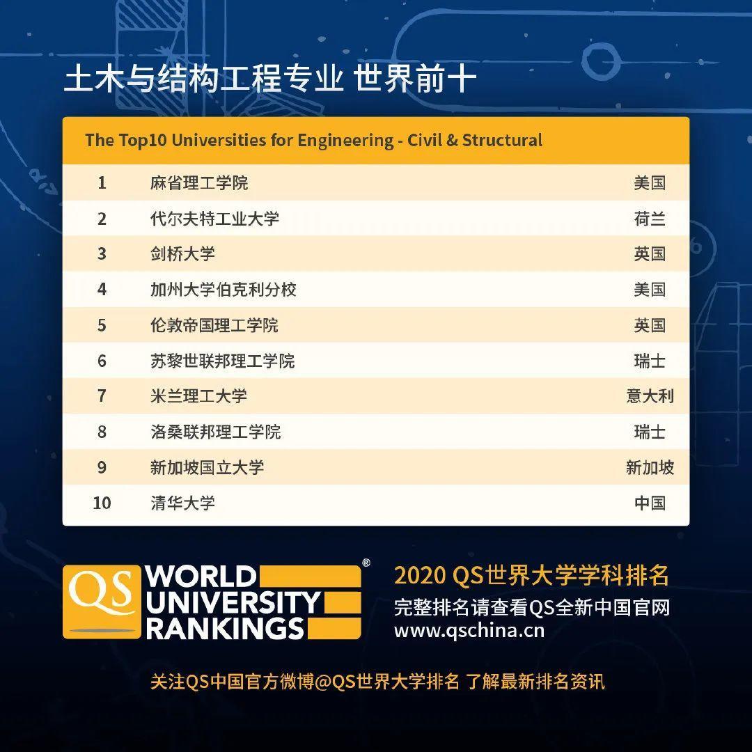 查查自己向往的学校向往的专业在2020QS世界大学学科排名如何  数据 QS排名 排名 牛津大学 第10张