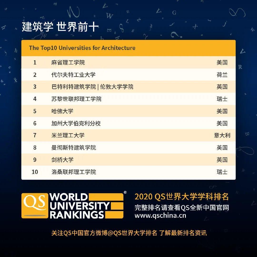 查查自己向往的学校向往的专业在2020QS世界大学学科排名如何  数据 QS排名 排名 牛津大学 第20张