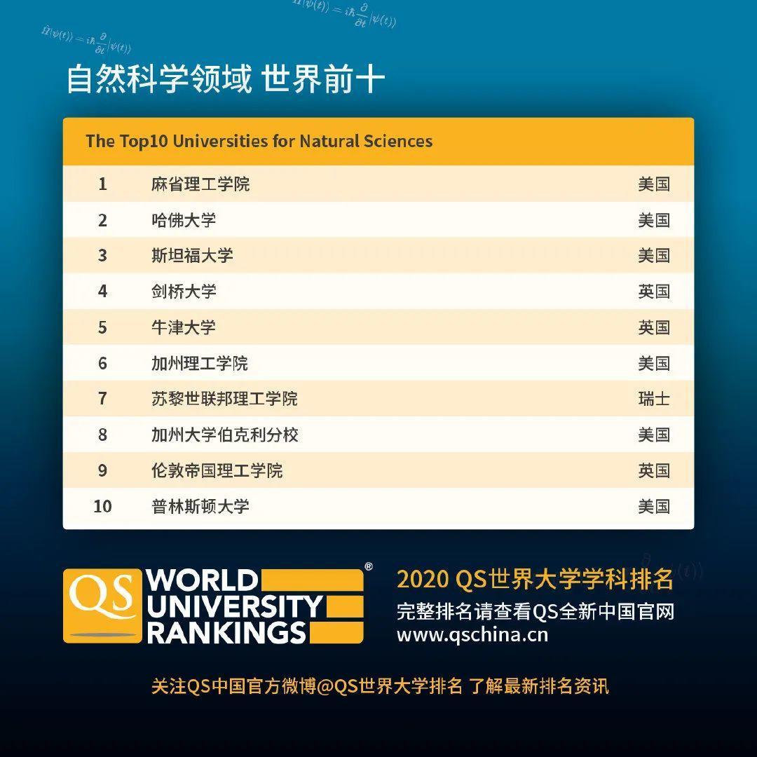 查查自己向往的学校向往的专业在2020QS世界大学学科排名如何