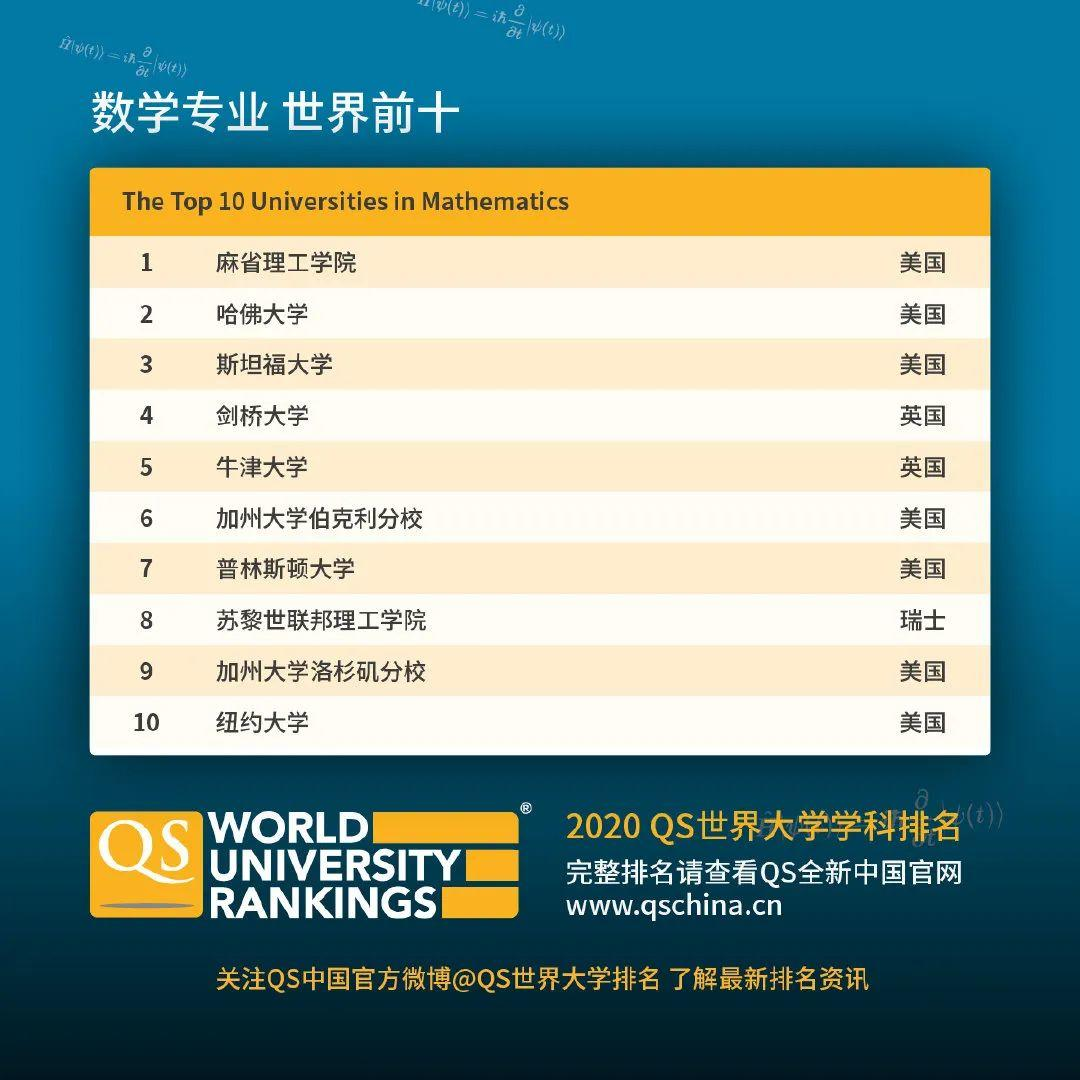 查查自己向往的学校向往的专业在2020QS世界大学学科排名如何  数据 QS排名 排名 牛津大学 第16张