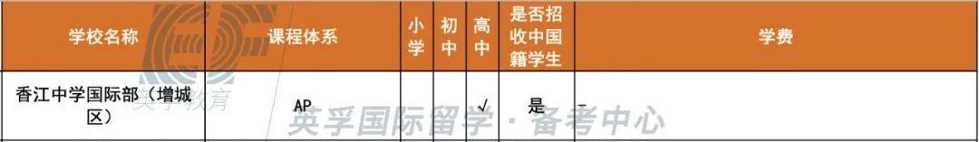 广东国际学校(双语学校)2020学费学制大汇总 -- 心跳是否会加速?  备考国交 费用 第12张