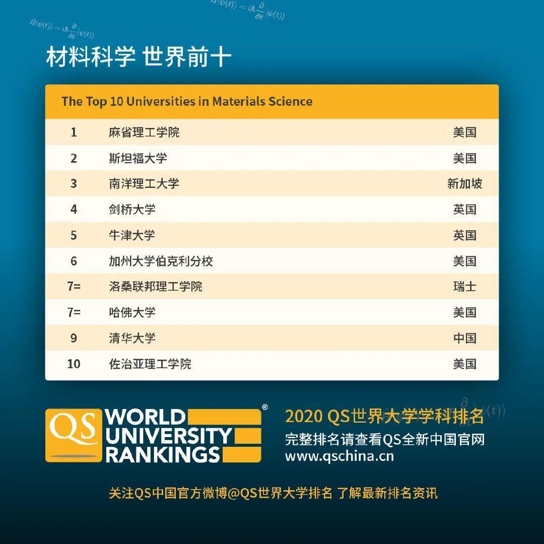 查查自己向往的学校向往的专业在2020QS世界大学学科排名如何  数据 QS排名 排名 牛津大学 第7张