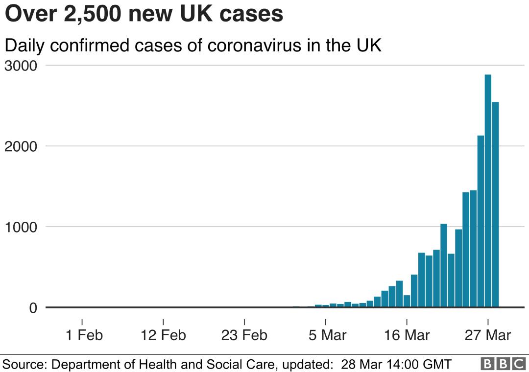 了解一下目前英国的疫情情况,以及英国政府是如何处理疫情的