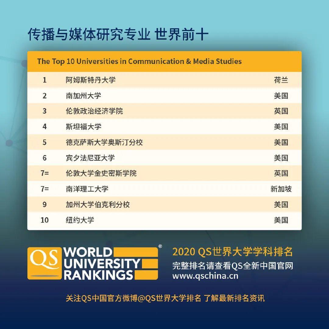 查查自己向往的学校向往的专业在2020QS世界大学学科排名如何  数据 QS排名 排名 牛津大学 第13张