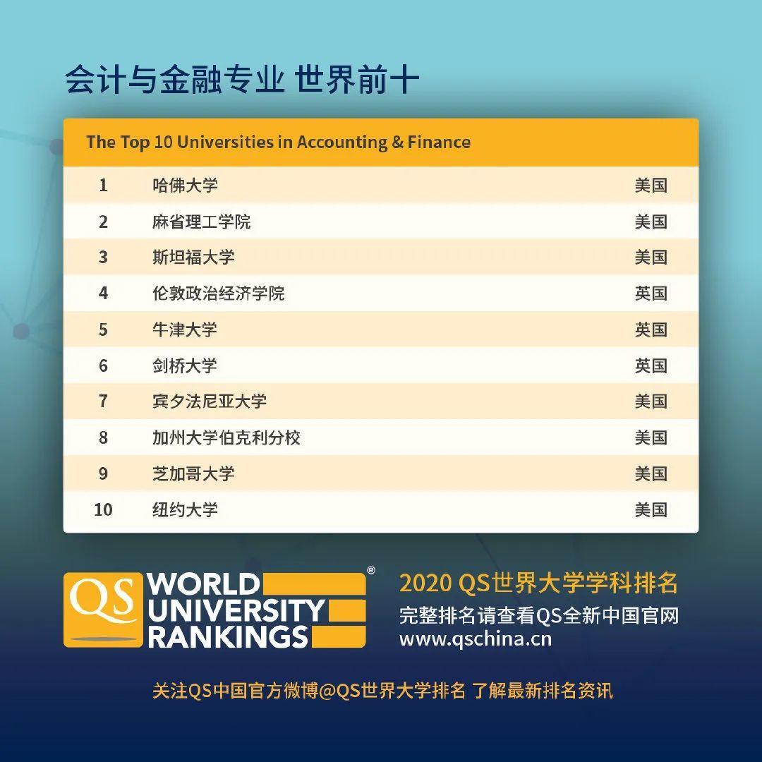 查查自己向往的学校向往的专业在2020QS世界大学学科排名如何  数据 QS排名 排名 牛津大学 第15张